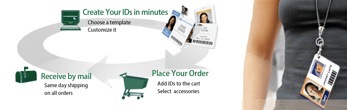 ID cards ordering process